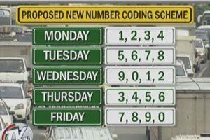 color coding in Manila